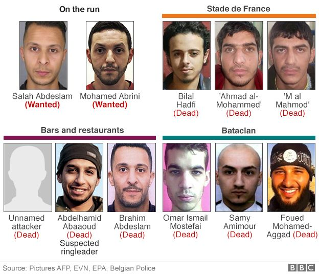 Infographic of Paris attackers