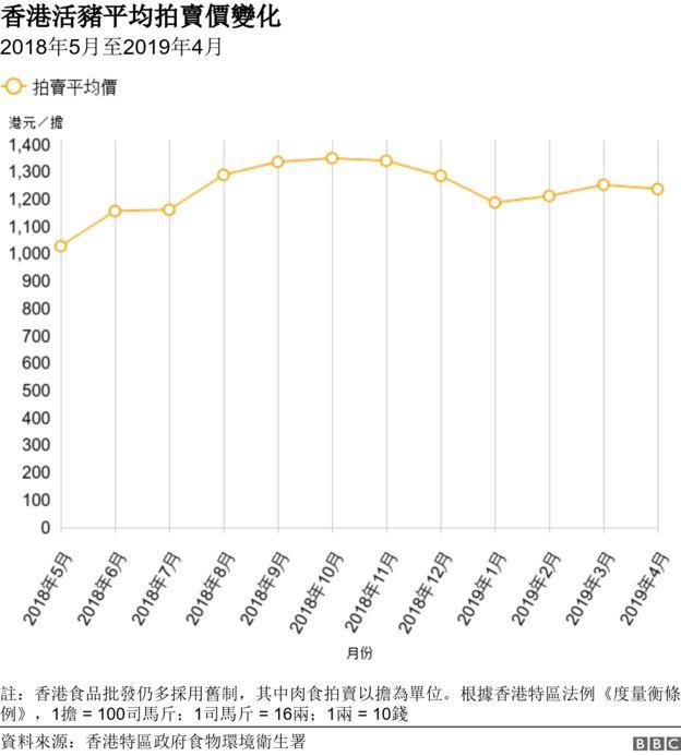 圖表:香港活豬平均拍賣價變化