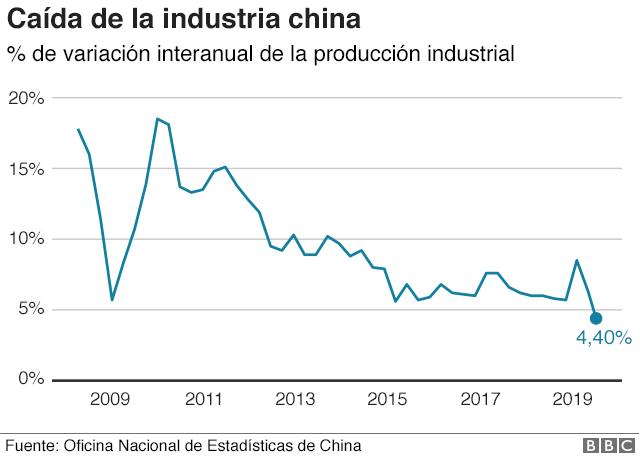 gráfico con la caída de la producción industrial en China.