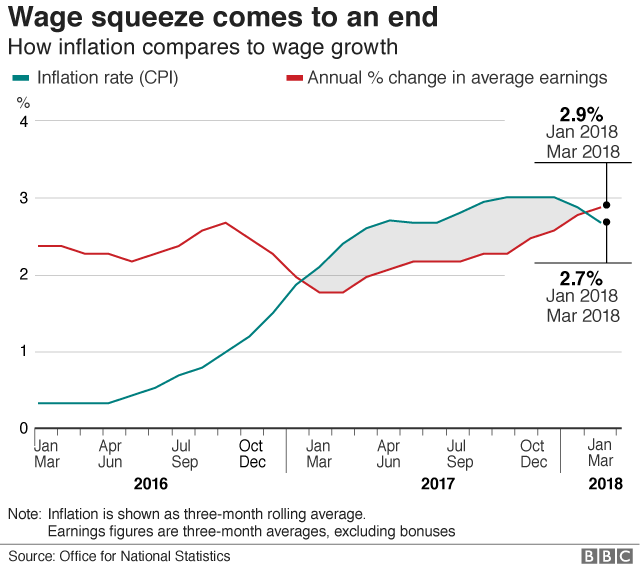 Wages v inflation chart