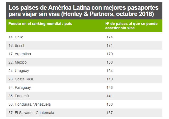 Los países de América Latina con mejores pasaportes para viajar sin visa