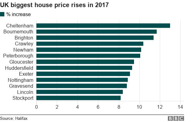 Biggest house price rises