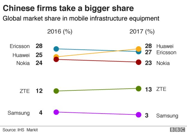 global market share in infrastructure
