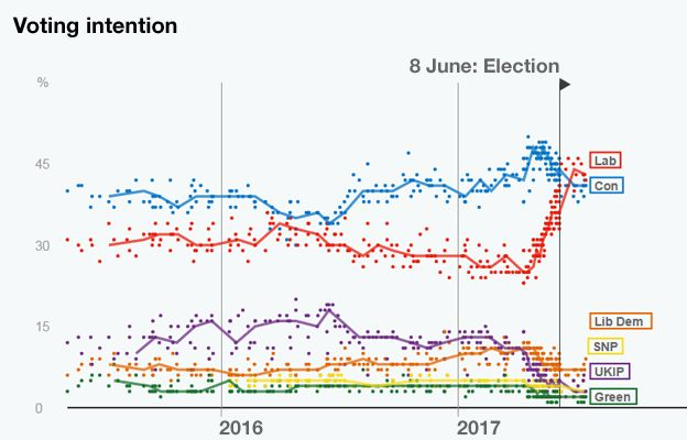 Voting intentions graphic