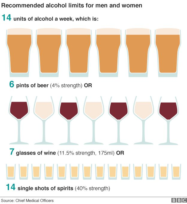 Alcohol limits cut to reduce health risks - BBC News
