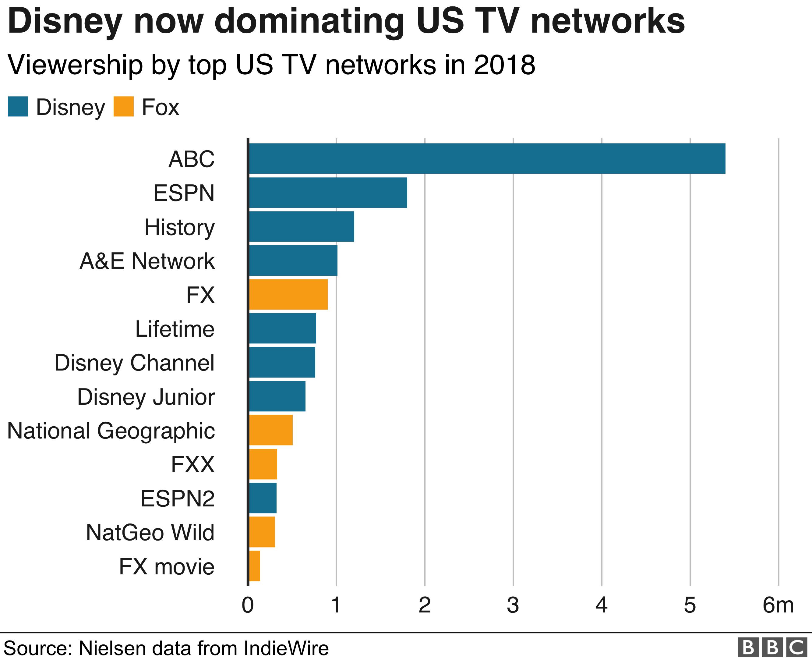 Disney viewing figures in US