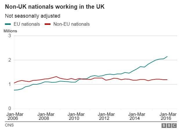 Chart showing numbers of workers from outside the UK