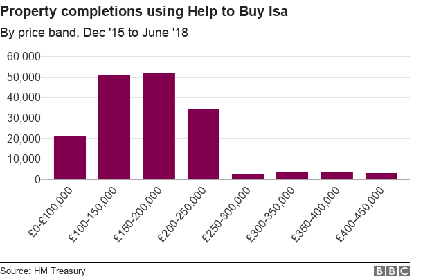 Chart showing total property completions to date using the Help to Buy Isa.