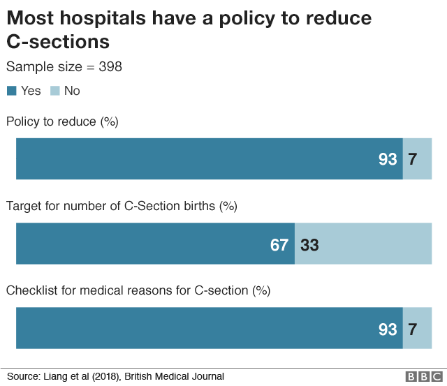 C-section policies in hospitals
