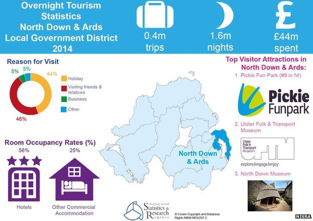 North Down and Ards tourism statistical infographic