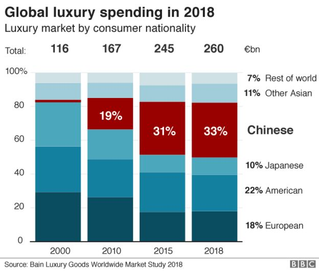 Global luxury spending breakdown