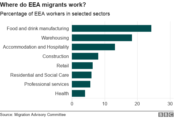 Chart showing where EEA workers work