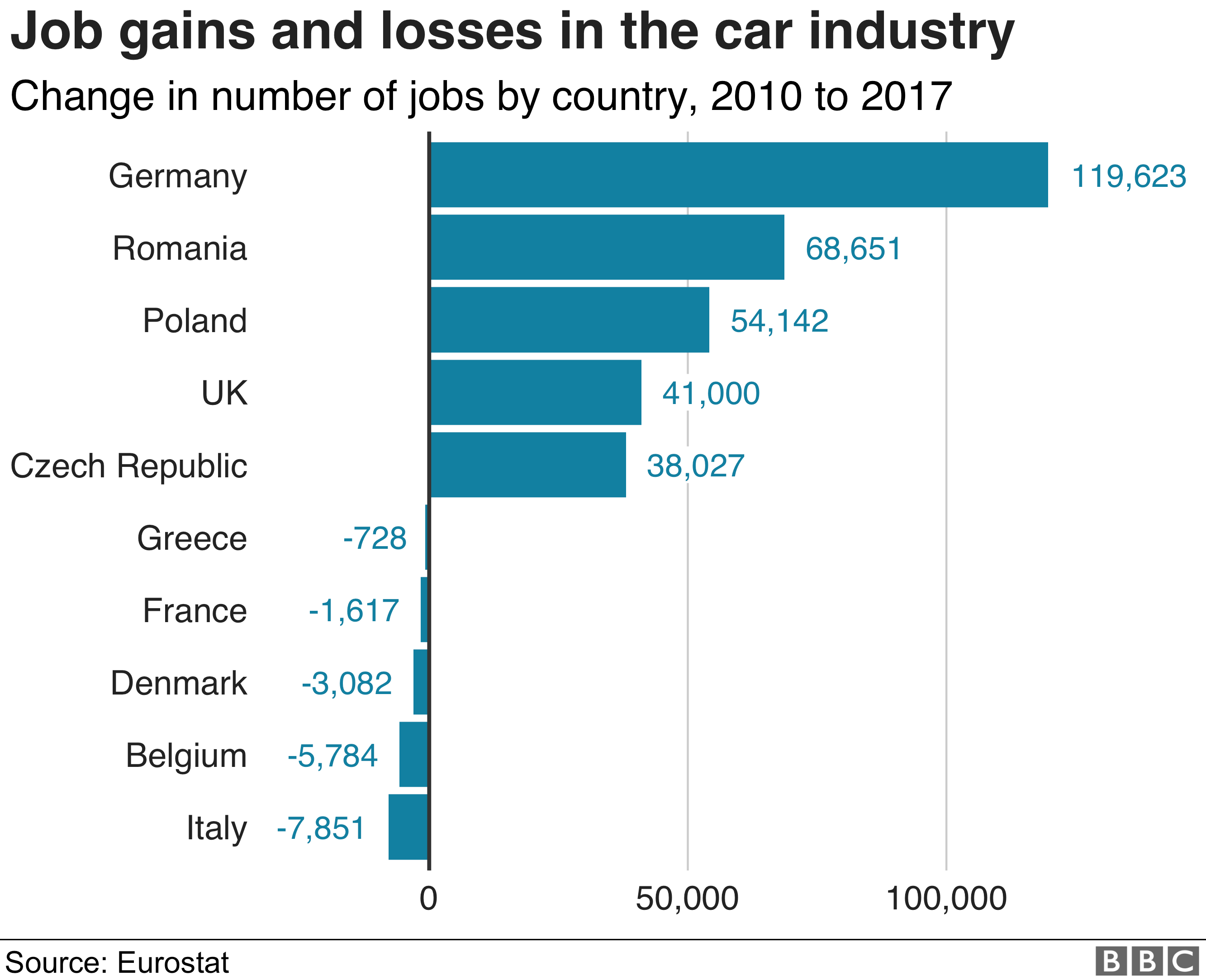 Five Reasons The Car Industry Is Struggling Bbc News