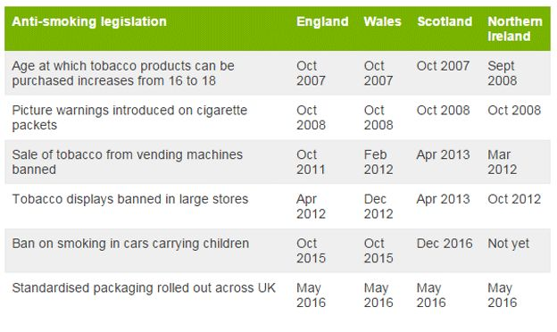 Table outlining further smoking legislation in the United Kingdom since the England smoking ban