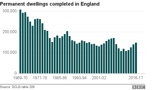 Chart showing permanent dwellings completed in England
