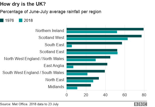 Chart showing percentage of average rainfall in UK nations and regions, June and July 1976 and 2018