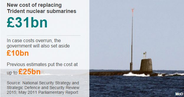 New cost of replacing Trident nuclear submarines