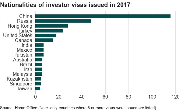Bar chart showing that China was issued with the most investor visas in 2017