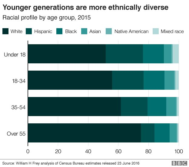 Younger generations are more ethnically diverse