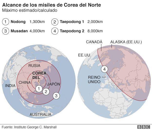 Infografía alcance de misiles