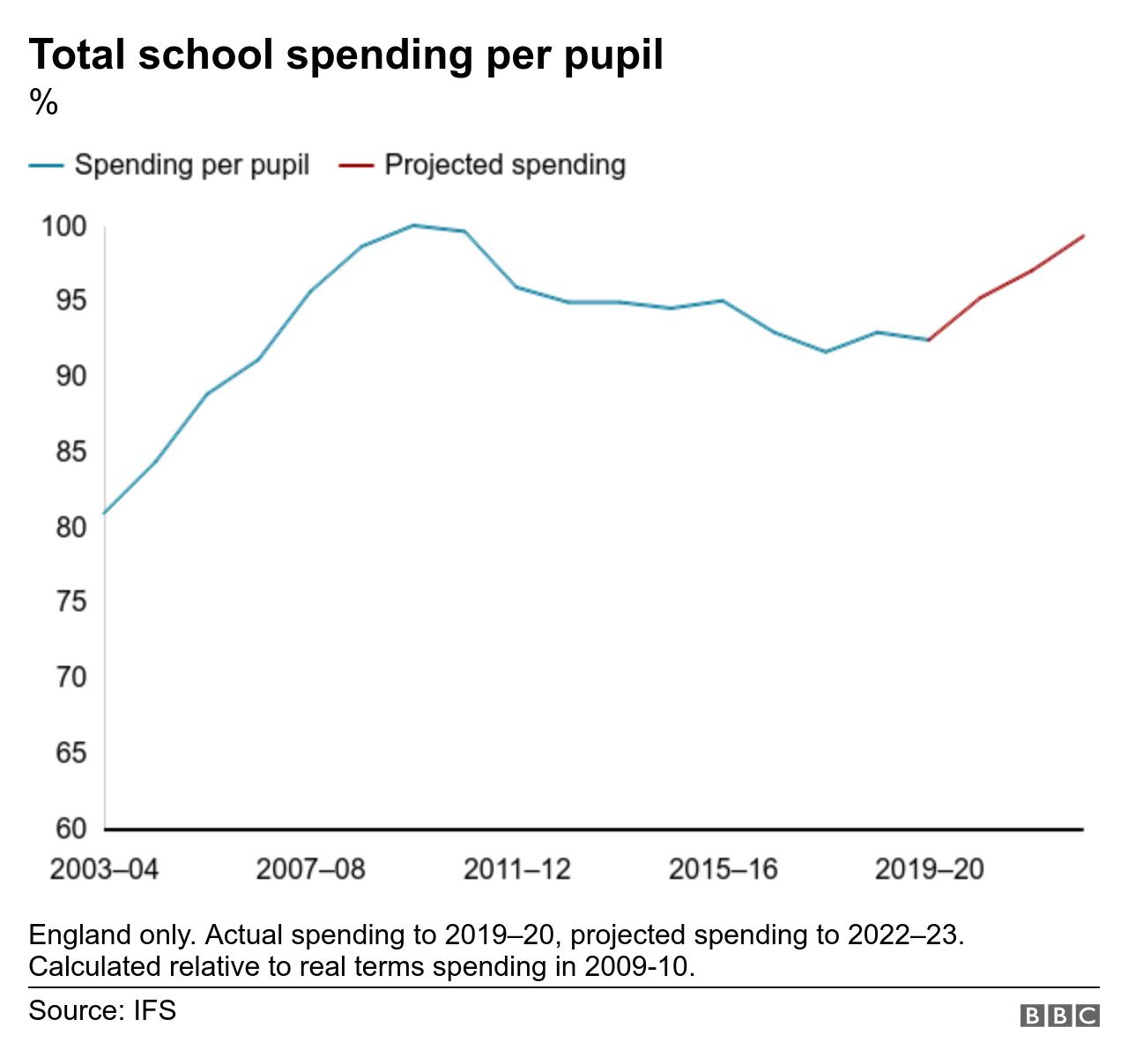 Total spending per pupil