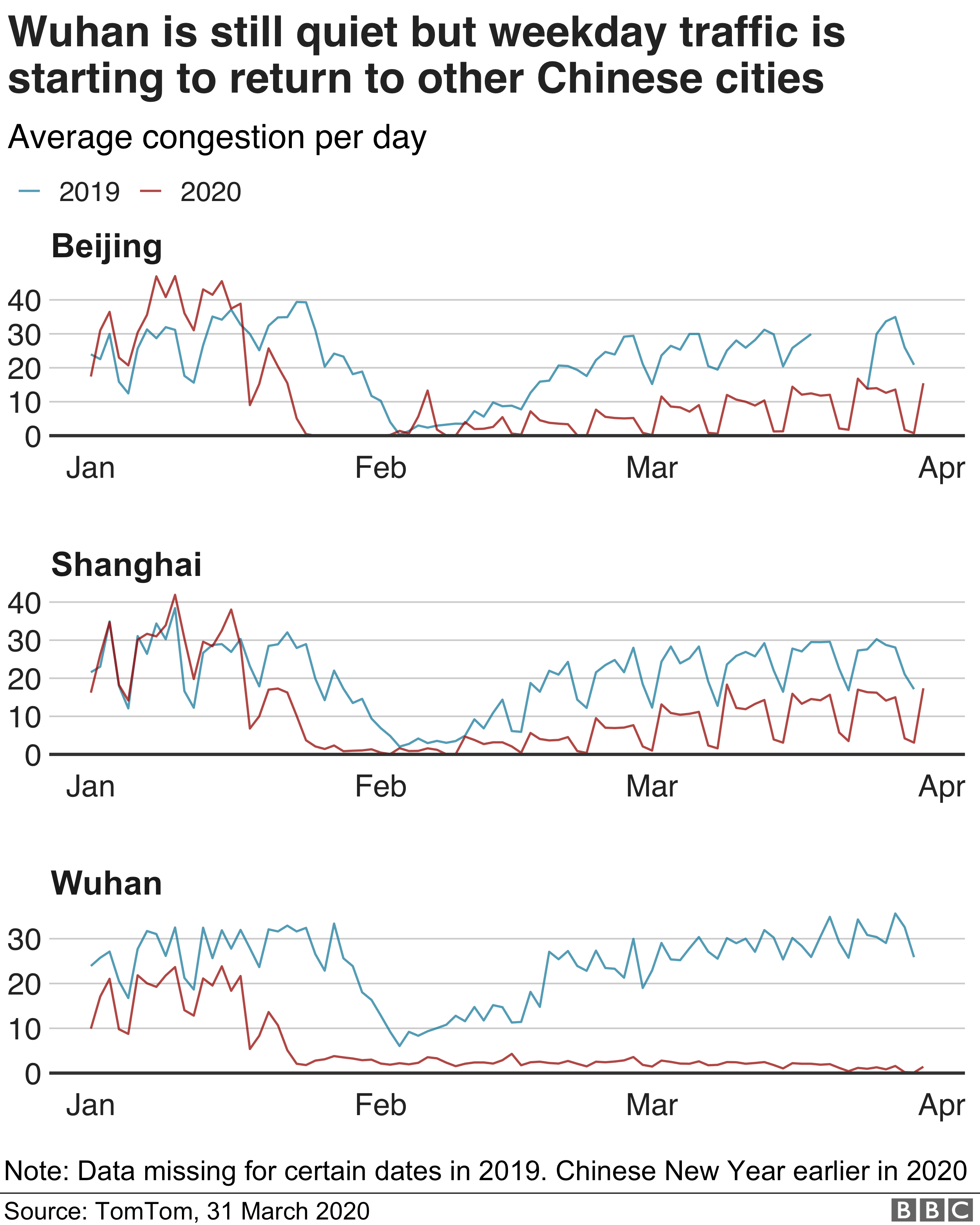 Traffic flows in selected Chinese cities
