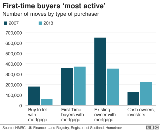 Number of moves by type of buyer graphic