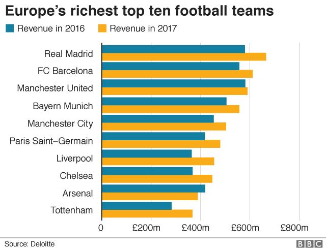 Real Madrid regains top spot in world football rich list