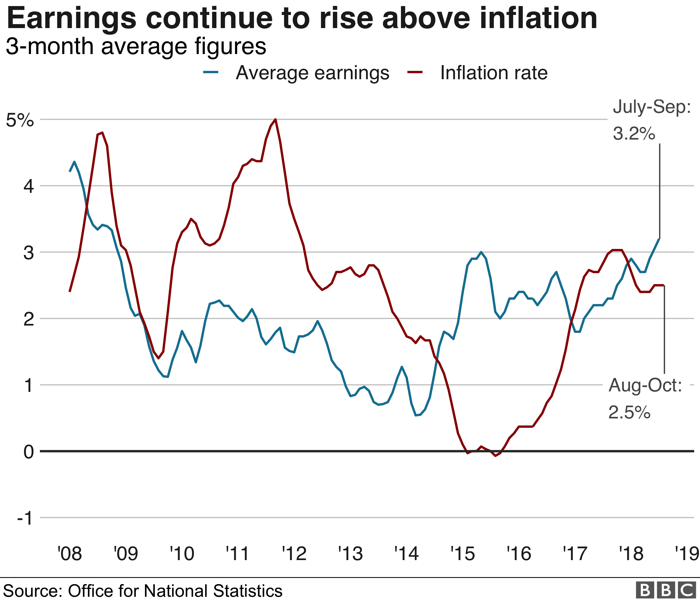 Earnings and inflation