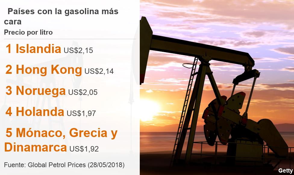 Listado con los 5 países donde el litro de gasolina