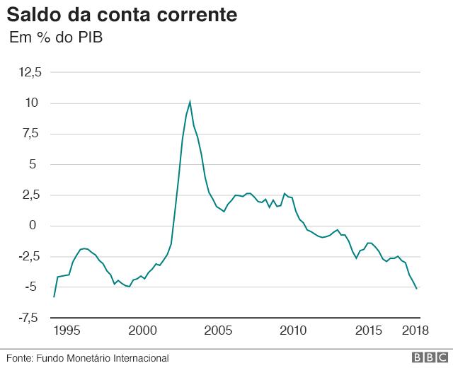 Gráfico: Saldo da conta corrente