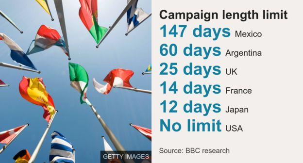 Chart showing limits for national election campaigns in different countries.
