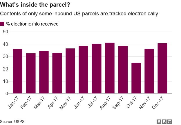 A chart of the percentage of packages entering the US that have electronic info.