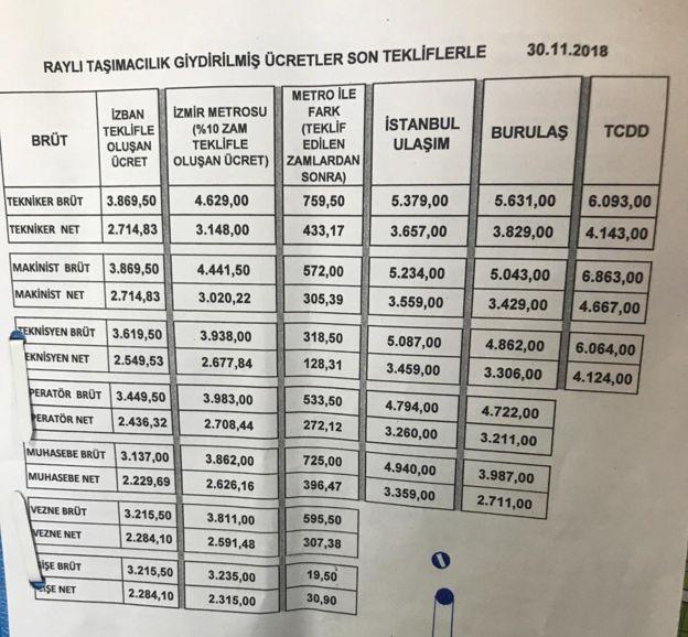 İZBAN ile İstanbul ve Bursa'daki raylı ulaşım tekniker ve makinistlerinin maaşlarını karşılaştıran çizelge