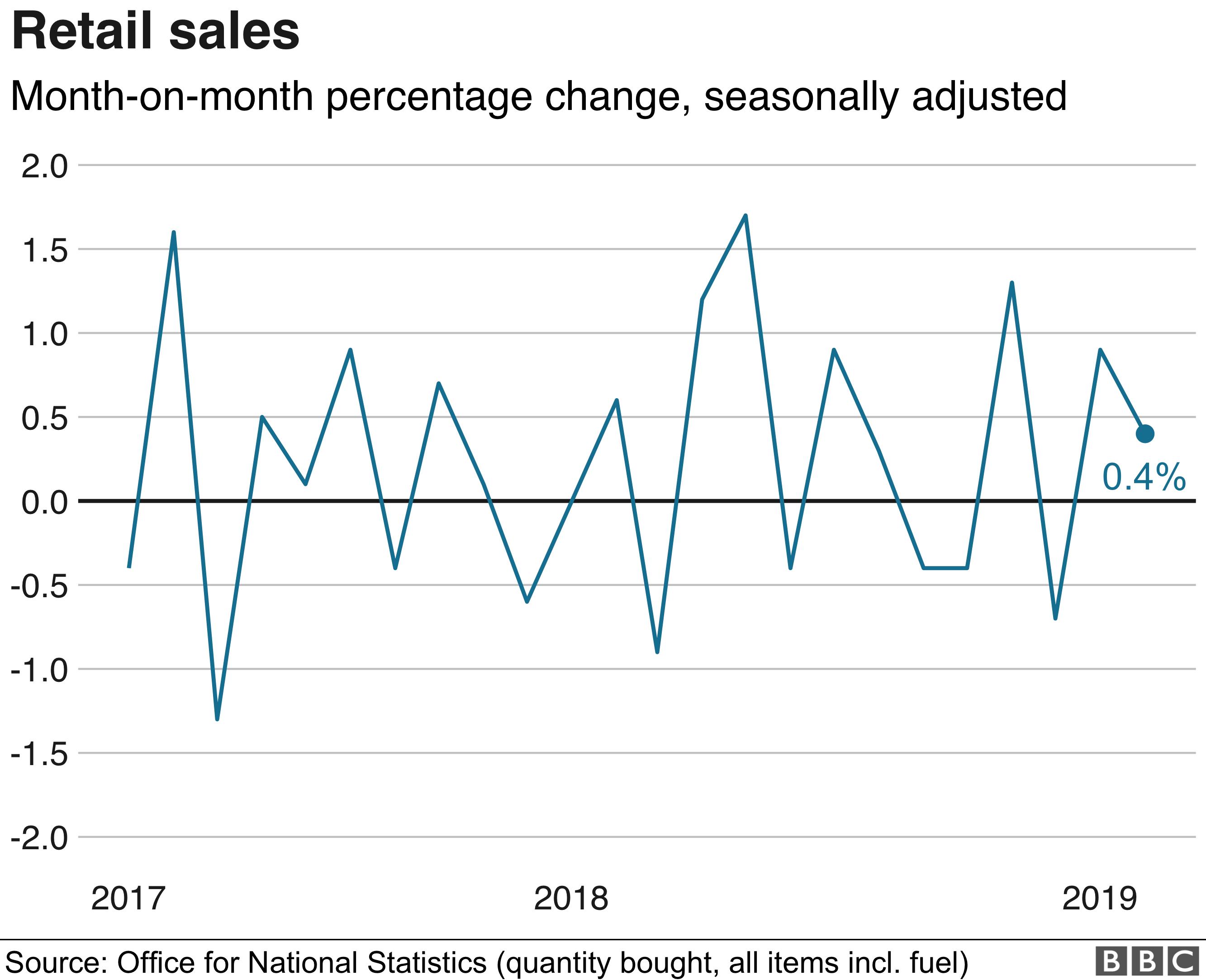 UK retail sales up but food spending falls - BBC News