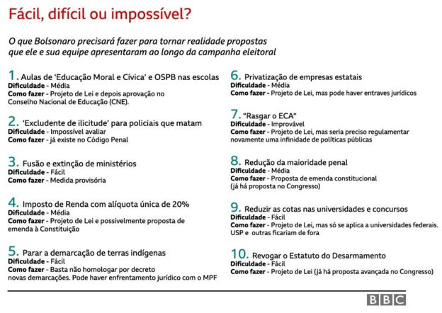Cartela com proposta de Bolsonaro e o trâmite de cada uma