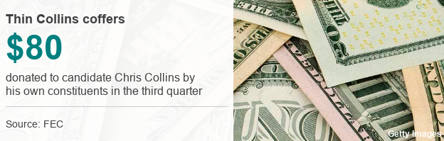 $80 donated to candidate Chris Collins by his own constituents in the third quarter
