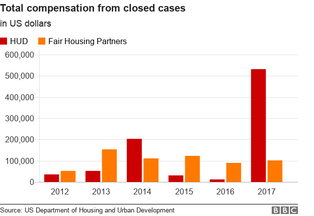 Total compensation for closed cases
