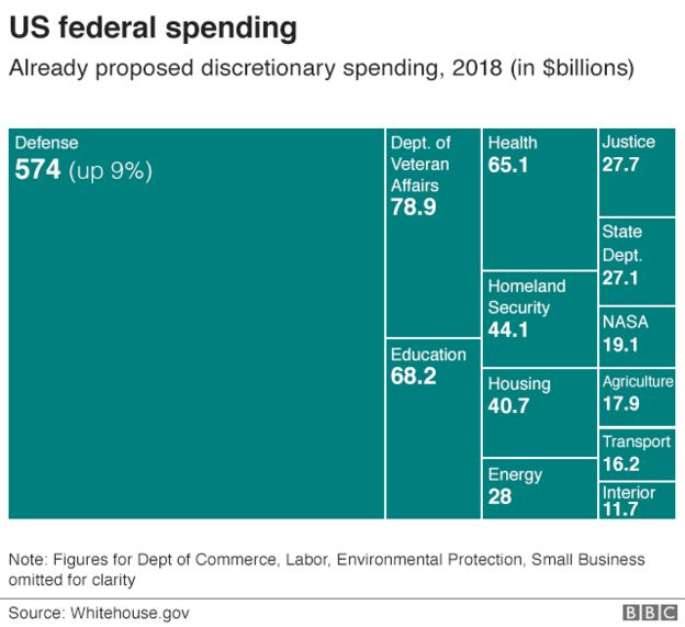 Graphic: US federal spending, 2018
