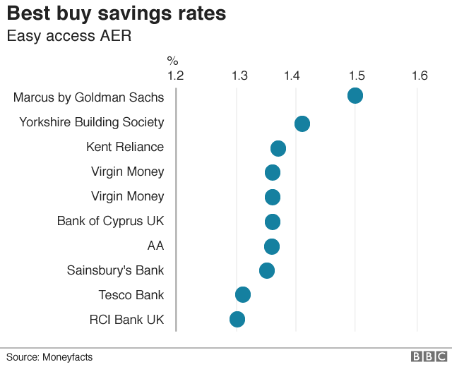 Goldman Sachs's Marcus could boost UK savings rates - BBC News