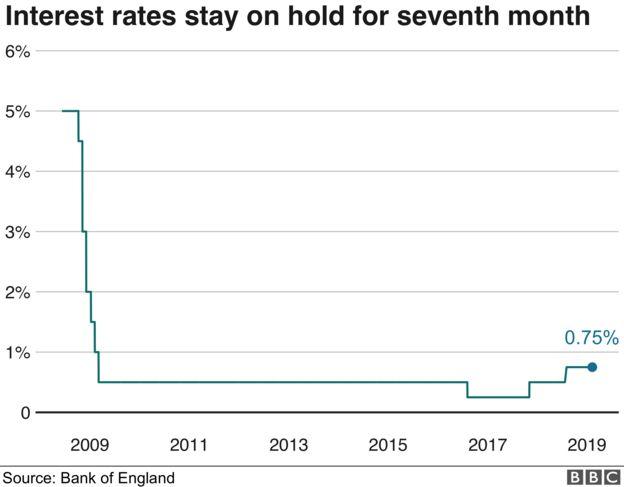 UK interest rate chart