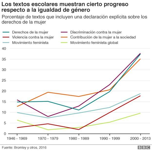 Gráfico que muestra los progresos en equidad de géneros