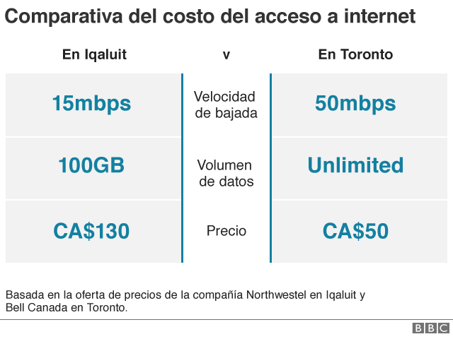 Comparativa de costos de internet