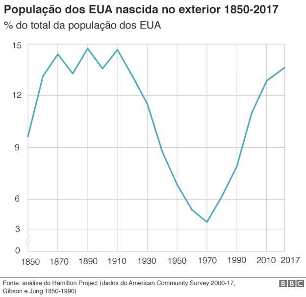 Gráfico da população dos EUA nascida no exterior 1850 - 2017