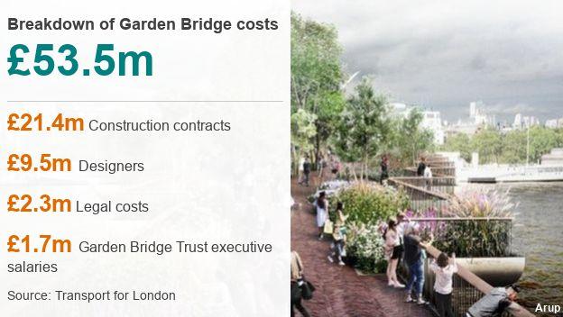 Failed London Garden Bridge project cost £53m - BBC News