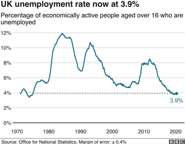 Graph of UK unemployment rate
