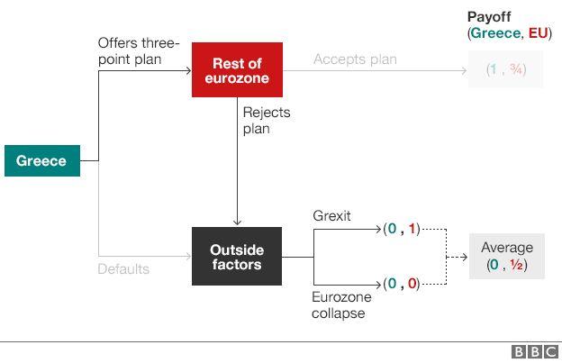Greek crisis decision tree - if EU rejects Greek plan