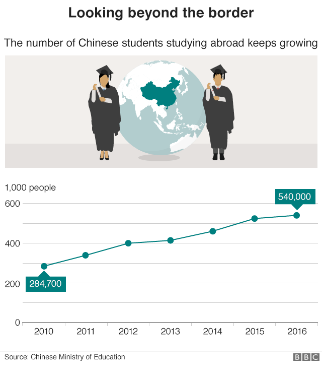 Graphic showing the increase in students studying abroad from 284,700 in 2012 to 540,000 in 2016