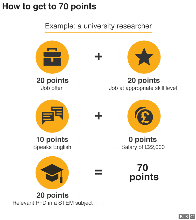 Graphic showing how a university researcher could earn 70 points. Job offer (20 points) + appropriate skill level (20 points) + speaks English (10 points) + salary £22,000 (0 points) + PhD in relevant STEM subject (20 points) = 70 points.