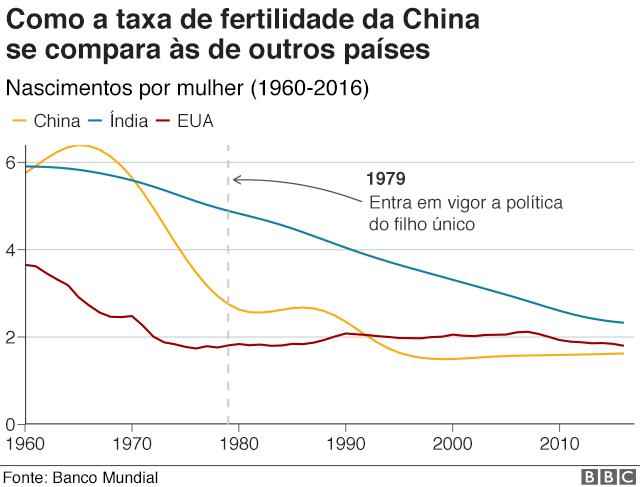 Gráfico sobre a taxa de fertilidade na China, EUA e Índia